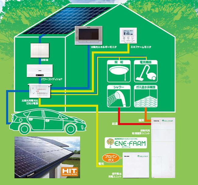 パナソニック 太陽光発電 アストモスガス エネファーム